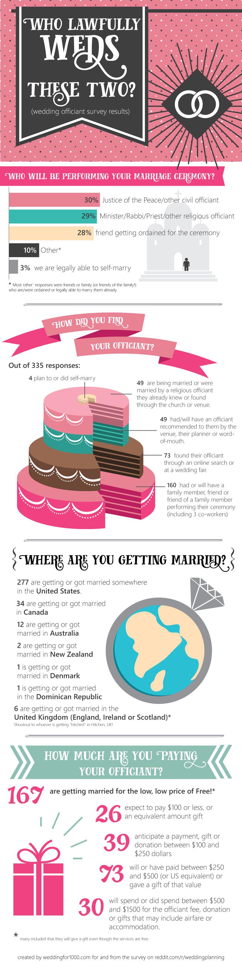 Wedding Survey Results - wedding officiant