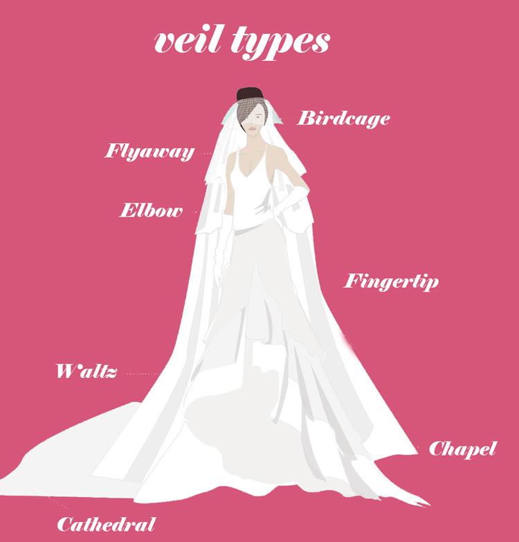types of wedding veils - weddingfor1000.com